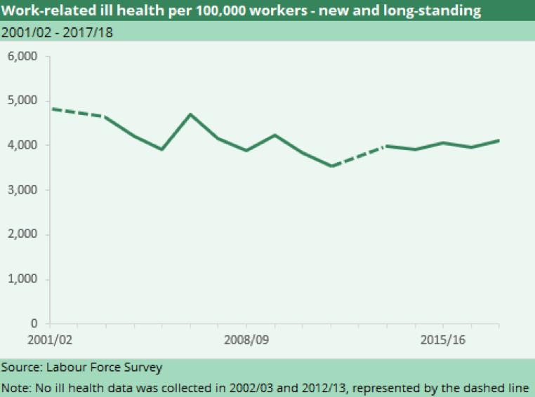HSE-ill-health-statistics