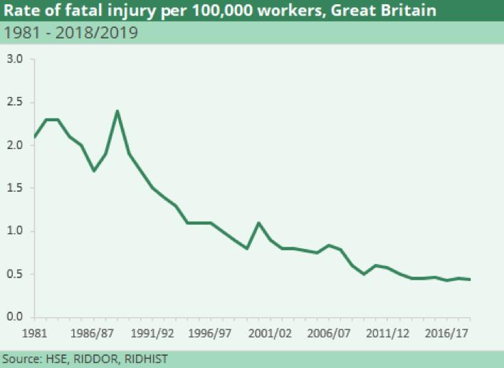HSE-injury-statistics-UK